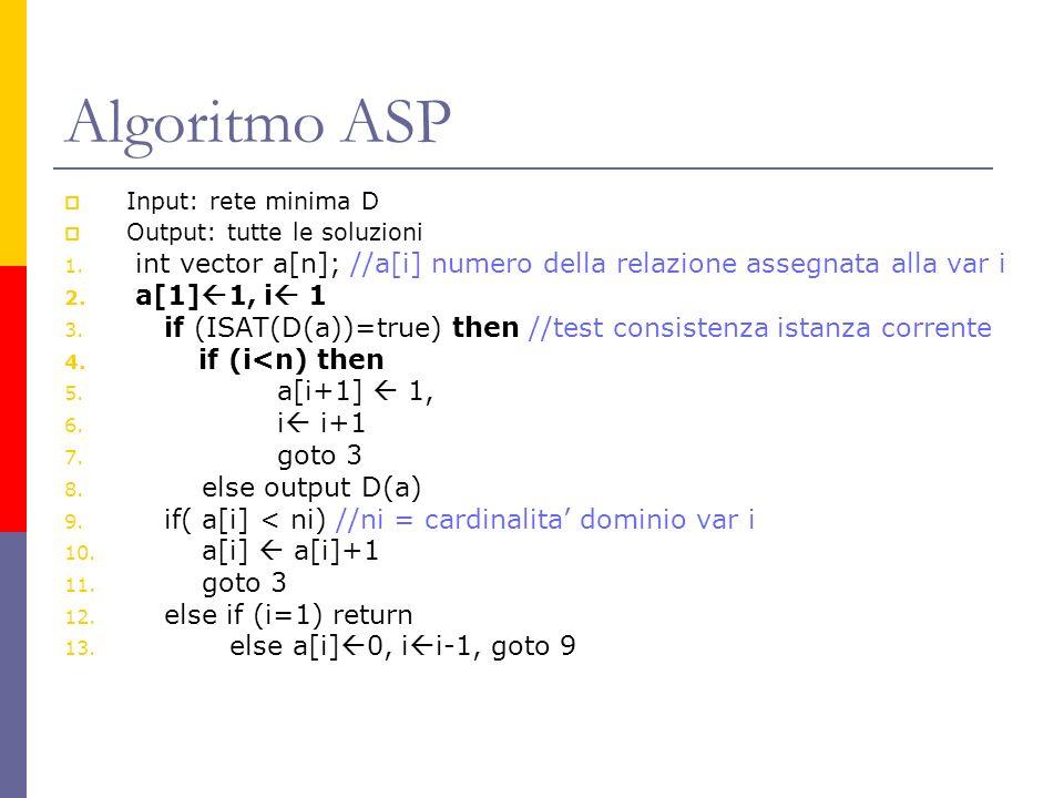 Algoritmo ASP Input: rete minima D. Output: tutte le soluzioni. int vector a[n]; //a[i] numero della relazione assegnata alla var i.